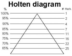 Holten Diagram